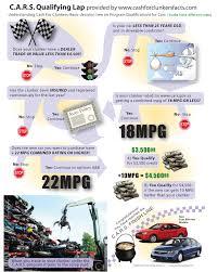 The Car Allowance Rebate