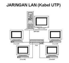 LAN,instal LAN, Local Area Network,pemasangan jaringan LAN